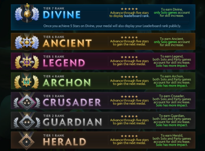 dota 2 matchmaking rating forklaret