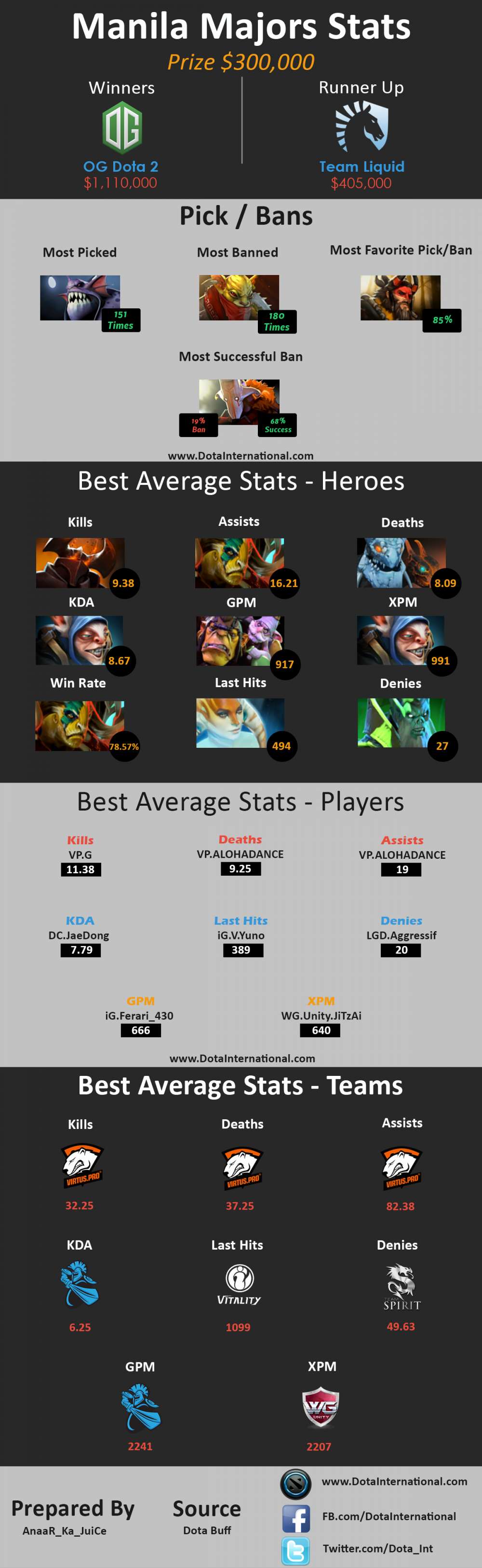 Infographic Manila Major by Dota International